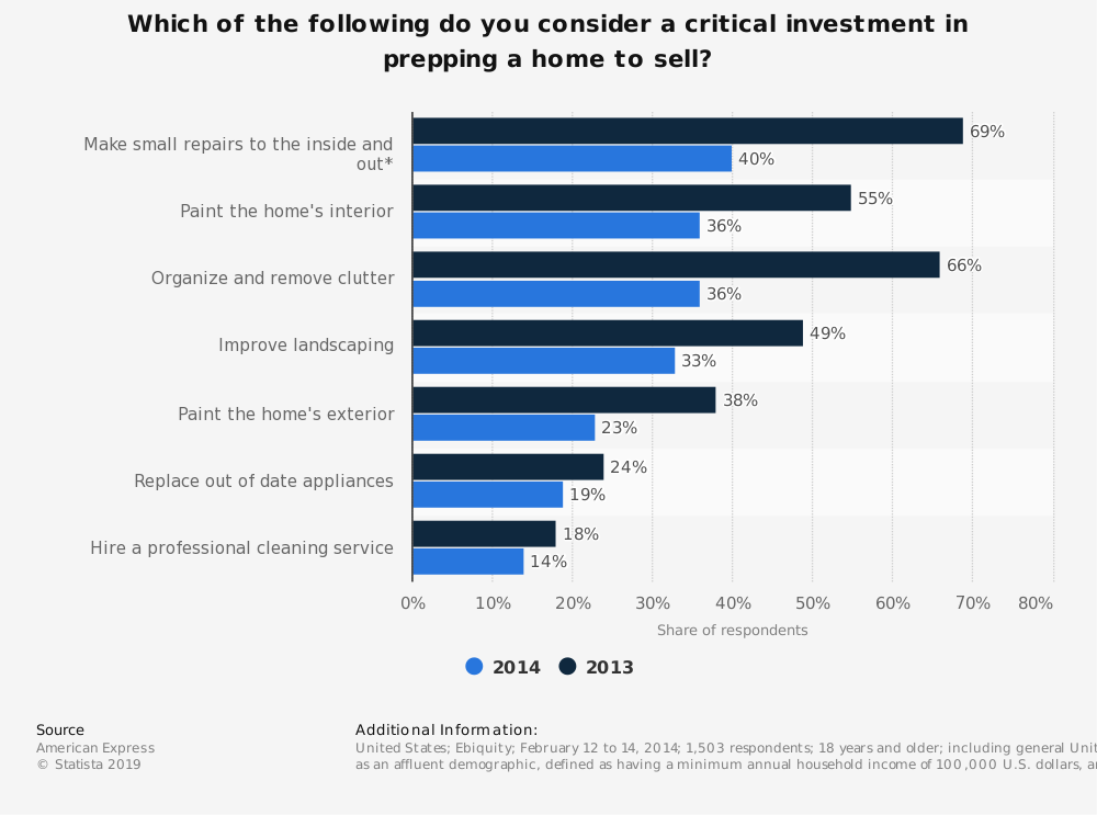 Statistic: Which of the following do you consider a critical investment in prepping a home to sell? | Statista