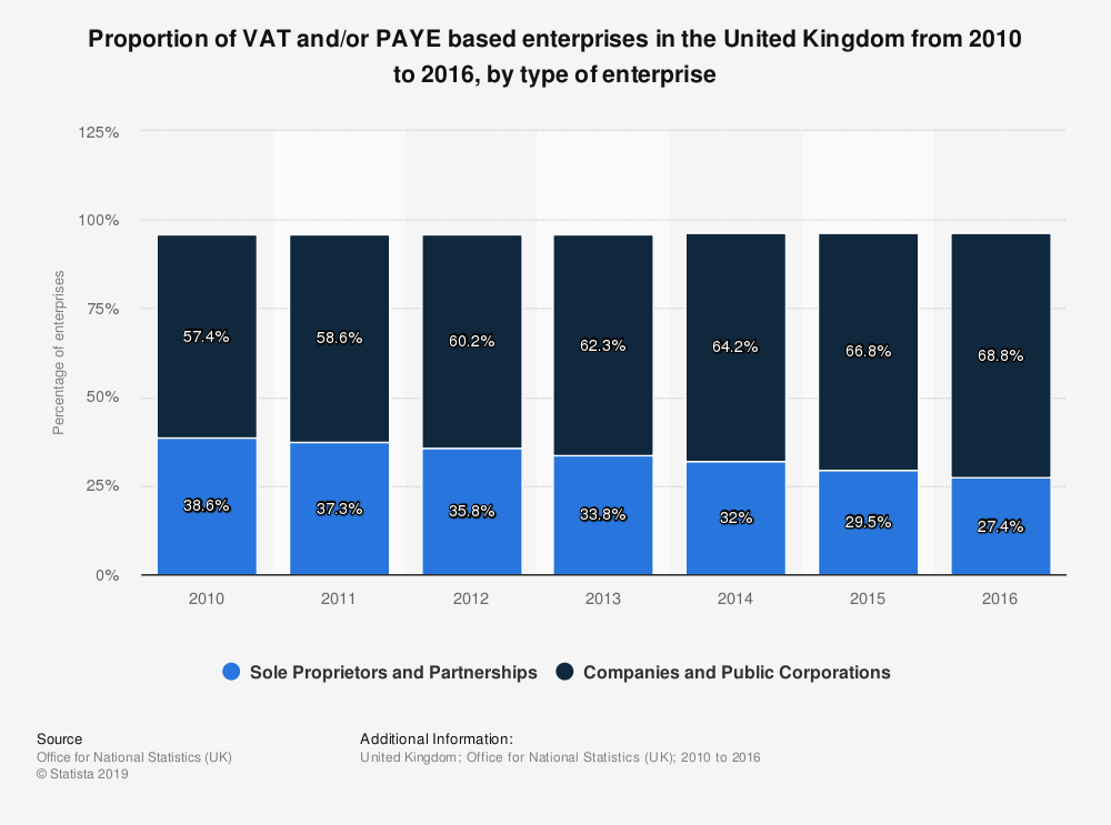 Statistic: Proportion of VAT and/or PAYE based enterprises in the United Kingdom from 2010 to 2016, by type of enterprise | Statista