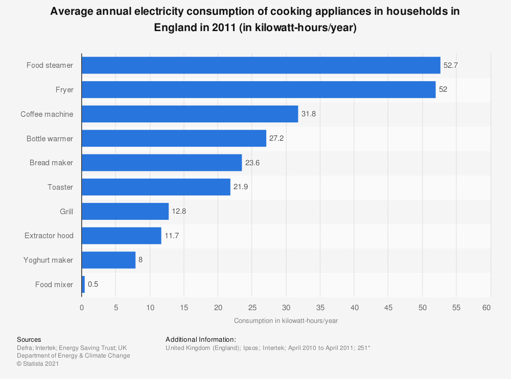 Statistic: Average annual electricity consumption of cooking appliances in households in England in 2011 (in kilowatt-hours/year) | Statista