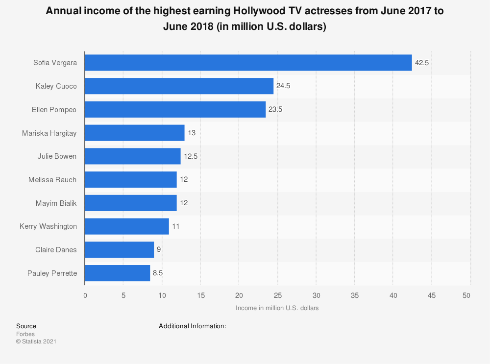 Statistic: Annual income of the highest earning Hollywood TV actresses from June 2017 to June 2018 (in million U.S. dollars) | Statista