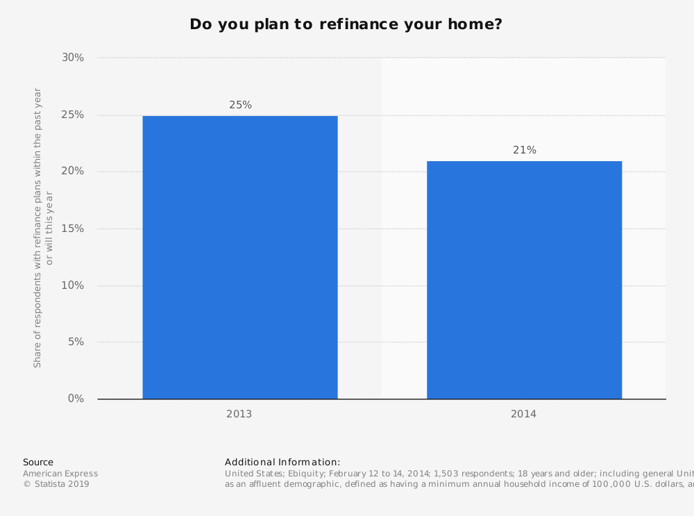Statistic: Do you plan to refinance your home? | Statista