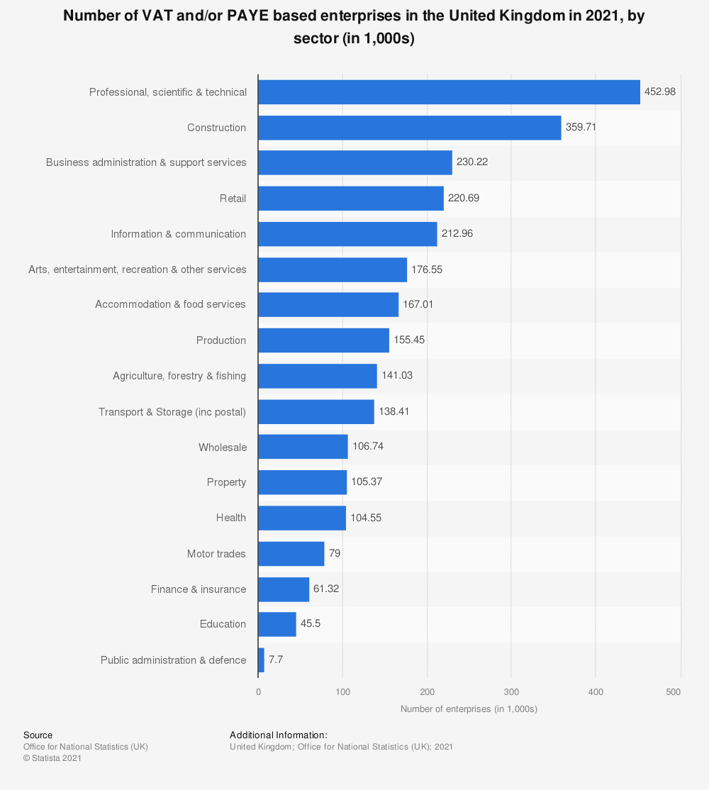 Statistic: Number of VAT and/or PAYE based enterprises in the United Kingdom (UK) in 2018, by industry (in 1,000) | Statista