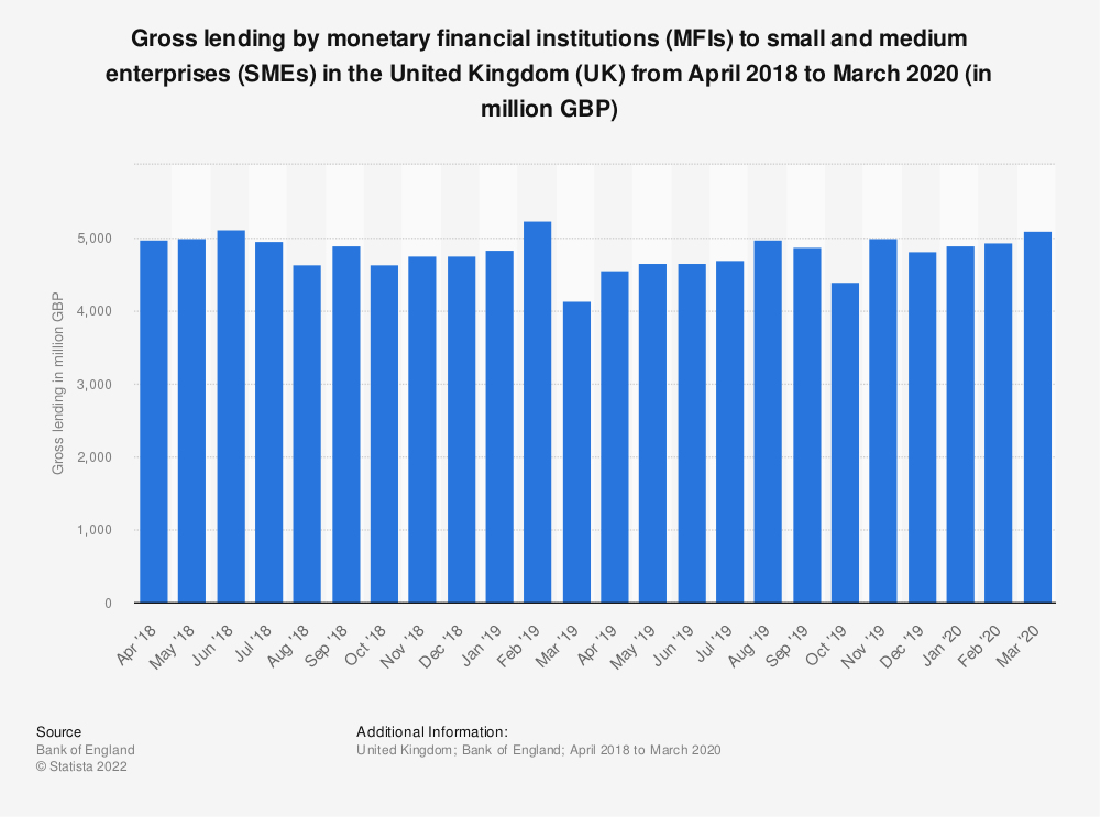 Statistic: Gross lending by monetary financial institutions (MFIs) to small and medium enterprises (SMEs) in the United Kingdom (UK) from April 2018 to March 2020 (in million GBP) | Statista