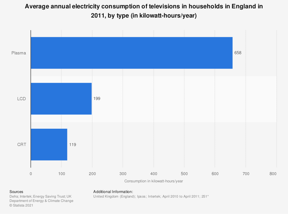 Statistic: Average annual electricity consumption of televisions in households in England in 2011, by type (in kilowatt-hours/year) | Statista