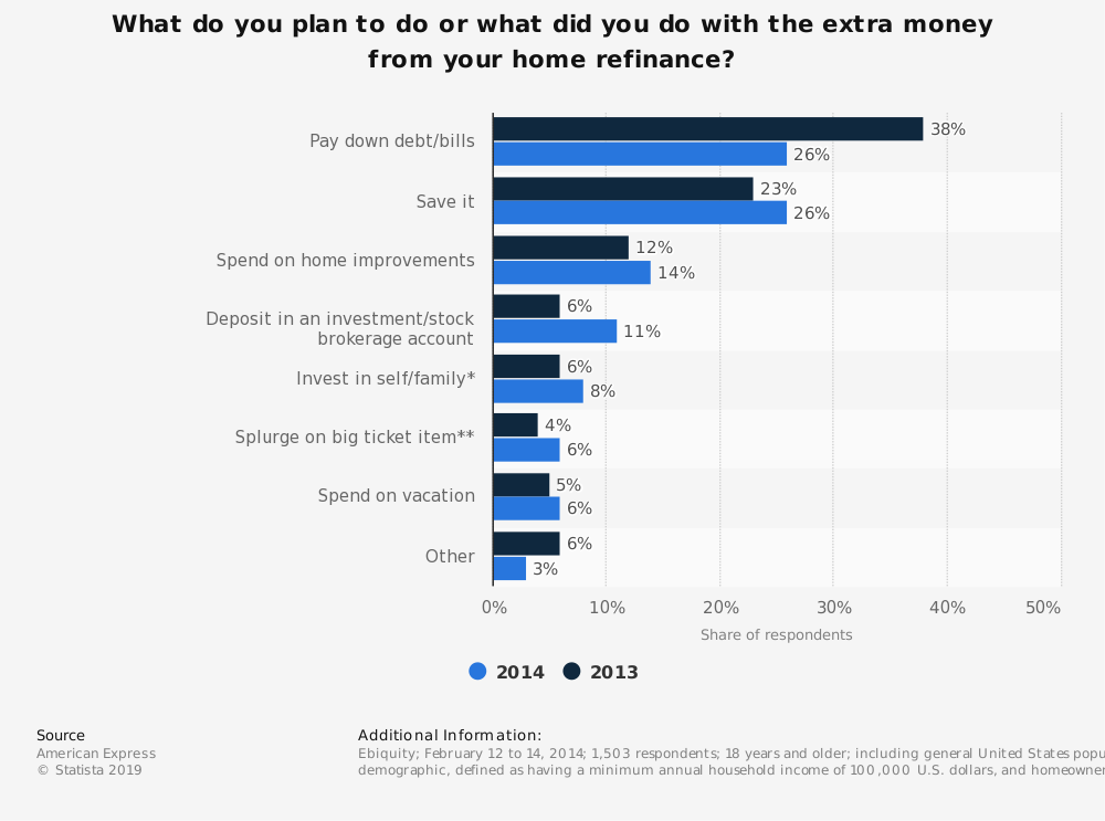 Statistic: What do you plan to do or what did you do with the extra money from your home refinance? | Statista