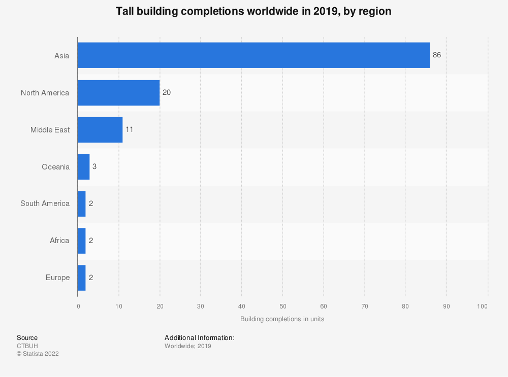 Statistic: Tall building completions worldwide in 2019, by region* | Statista