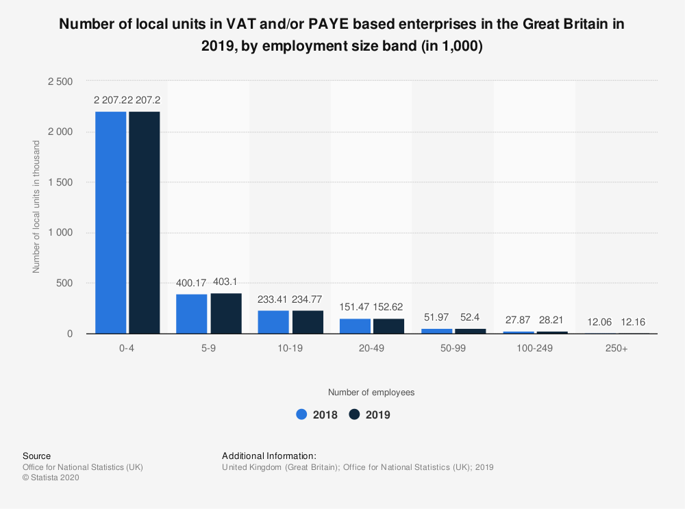 Statistic: Number of local units in VAT and/or PAYE based enterprises in the Great Britain in 2018, by employment size band (in 1,000) | Statista