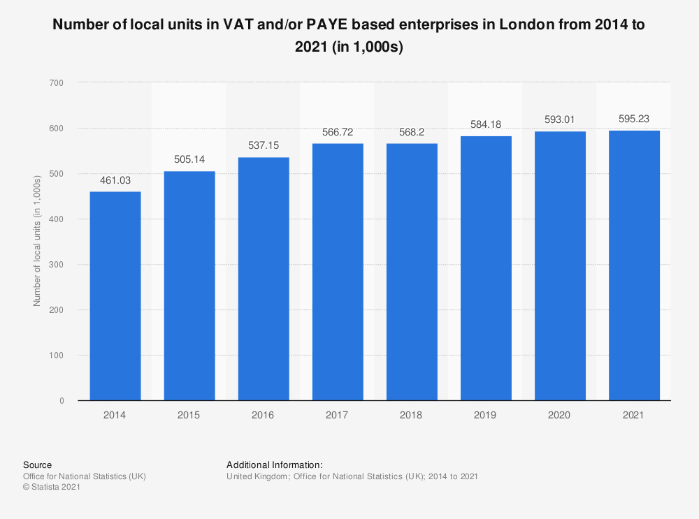 Statistic: Number of local units in VAT and/or PAYE based enterprises in London from 2014 to 2020 (in 1,000s) | Statista