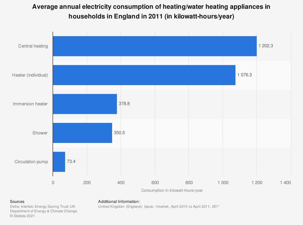 Statistic: Average annual electricity consumption of heating/water heating appliances in households in England in 2011 (in kilowatt-hours/year) | Statista