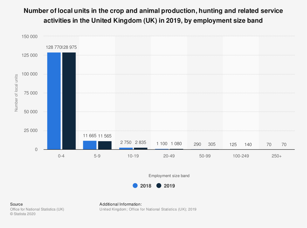 Statistic: Number of local units in the crop and animal production, hunting and related service activities in the United Kingdom (UK) in 2019, by employment size band | Statista