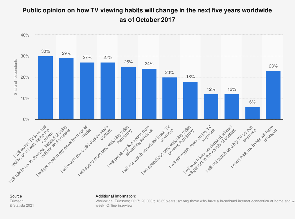 Statistic: Public opinion on how TV viewing habits will change in the next five years worldwide as of October 2017 | Statista
