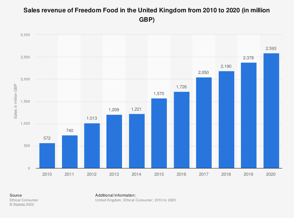 Statistic: Sales revenue of Freedom Food in the United Kingdom from 2010 to 2019 (in million GBP) | Statista
