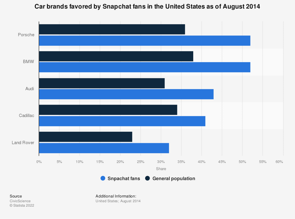 Statistic: Car brands favored by Snapchat fans in the United States as of August 2014 | Statista
