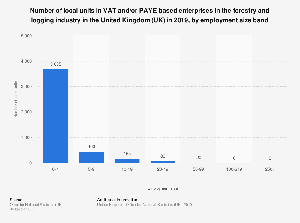 Statistic: Number of local units in VAT and/or PAYE based enterprises in the forestry and logging industry in the United Kingdom (UK) in 2019, by employment size band  | Statista