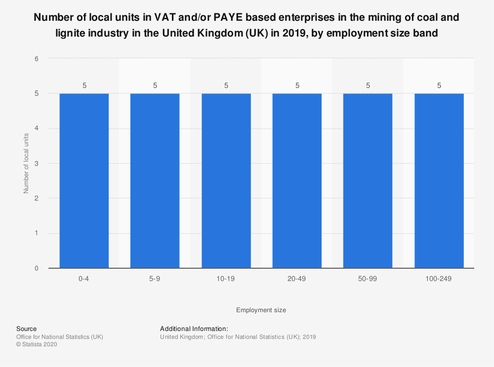 Statistic: Number of local units in VAT and/or PAYE based enterprises in the mining of coal and lignite industry in the United Kingdom (UK) in 2019, by employment size band  | Statista