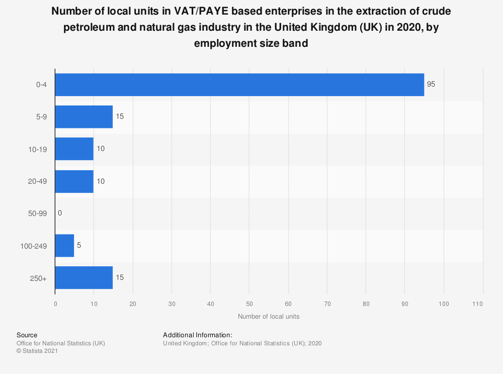 Statistic: Number of local units in VAT and/or PAYE based enterprises in the extraction of crude petroleum and natural gas industry in the United Kingdom (UK) in 2018, by employment size band  | Statista
