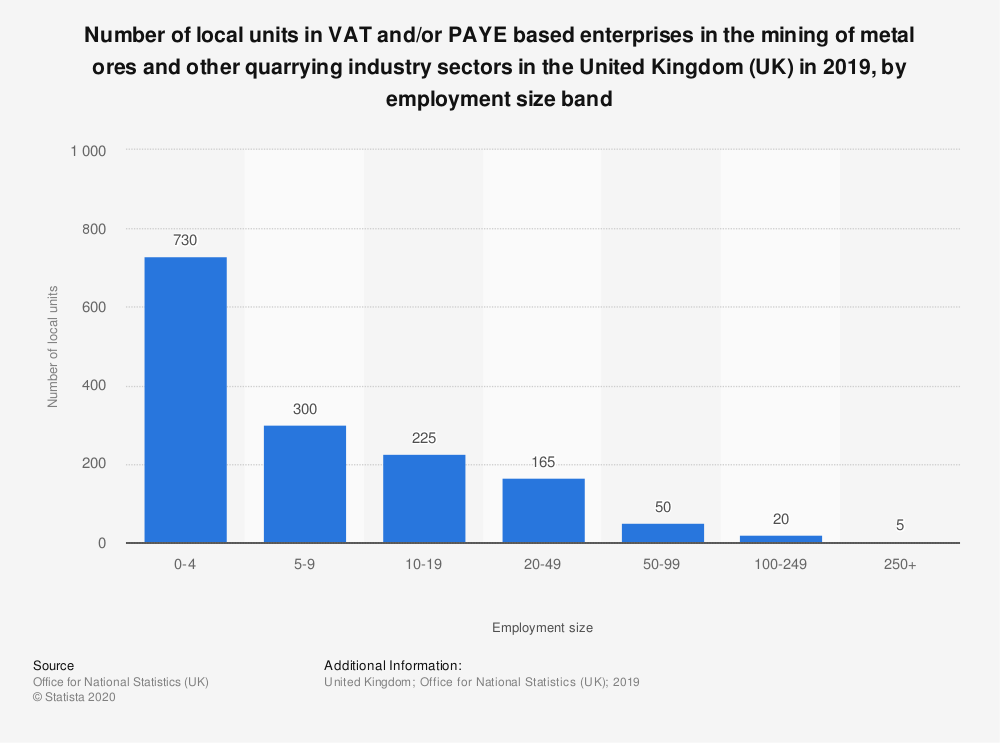 Statistic: Number of local units in VAT and/or PAYE based enterprises in the mining of metal ores and other quarrying industry sectors in the United Kingdom (UK) in 2019, by employment size band  | Statista