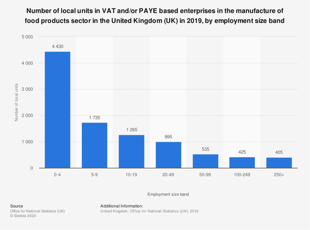 Statistic: Number of local units in VAT and/or PAYE based enterprises in the manufacture of food products sector in the United Kingdom (UK) in 2019, by employment size band | Statista