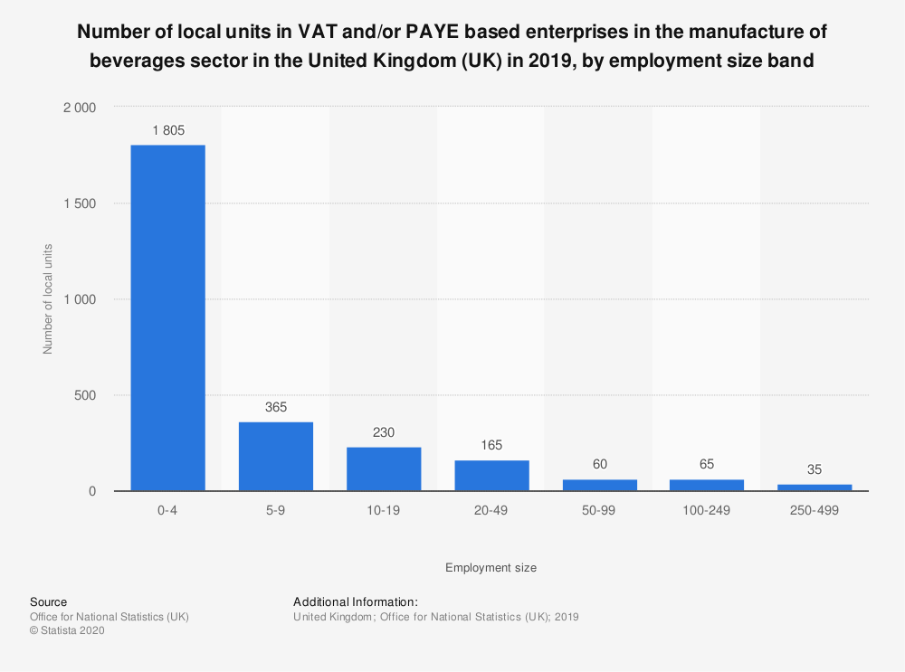 Statistic: Number of local units in VAT and/or PAYE based enterprises in the manufacture of beverages sector in the United Kingdom (UK) in 2019, by employment size band  | Statista