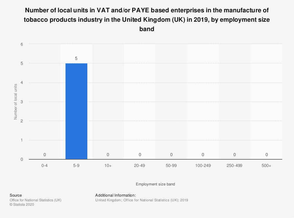 Statistic: Number of local units in VAT and/or PAYE based enterprises in the manufacture of tobacco products industry in the United Kingdom (UK) in 2018, by employment size band  | Statista