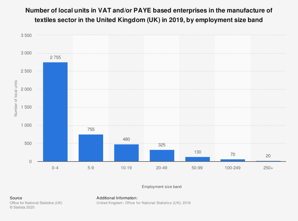 Statistic: Number of local units in VAT and/or PAYE based enterprises in the manufacture of textiles sector in the United Kingdom (UK) in 2018, by employment size band | Statista