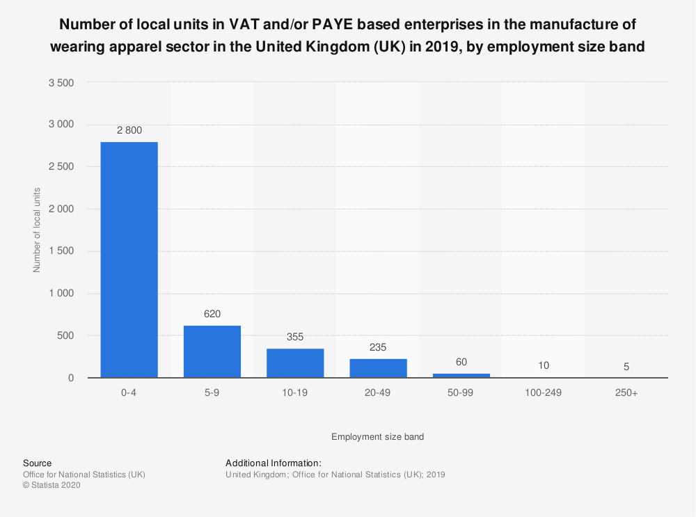 Statistic: Number of local units in VAT and/or PAYE based enterprises in the manufacture of wearing apparel sector in the United Kingdom (UK) in 2019, by employment size band | Statista