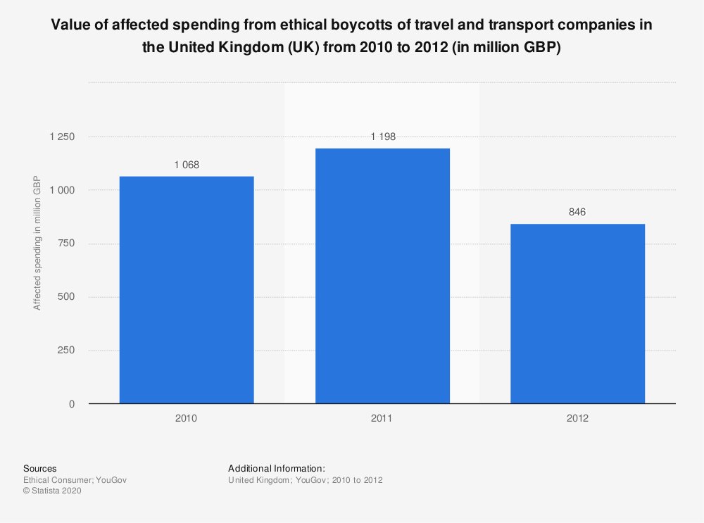 Statistic: Value of affected spending from ethical boycotts of travel and transport companies in the United Kingdom (UK) from 2010 to 2012 (in million GBP) | Statista
