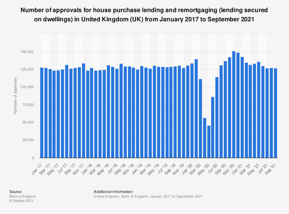 Statistic: Number of approvals for house purchase lending and remortgaging (lending secured on dwellings) in United Kingdom (UK) from January 2017 to July 2020 | Statista