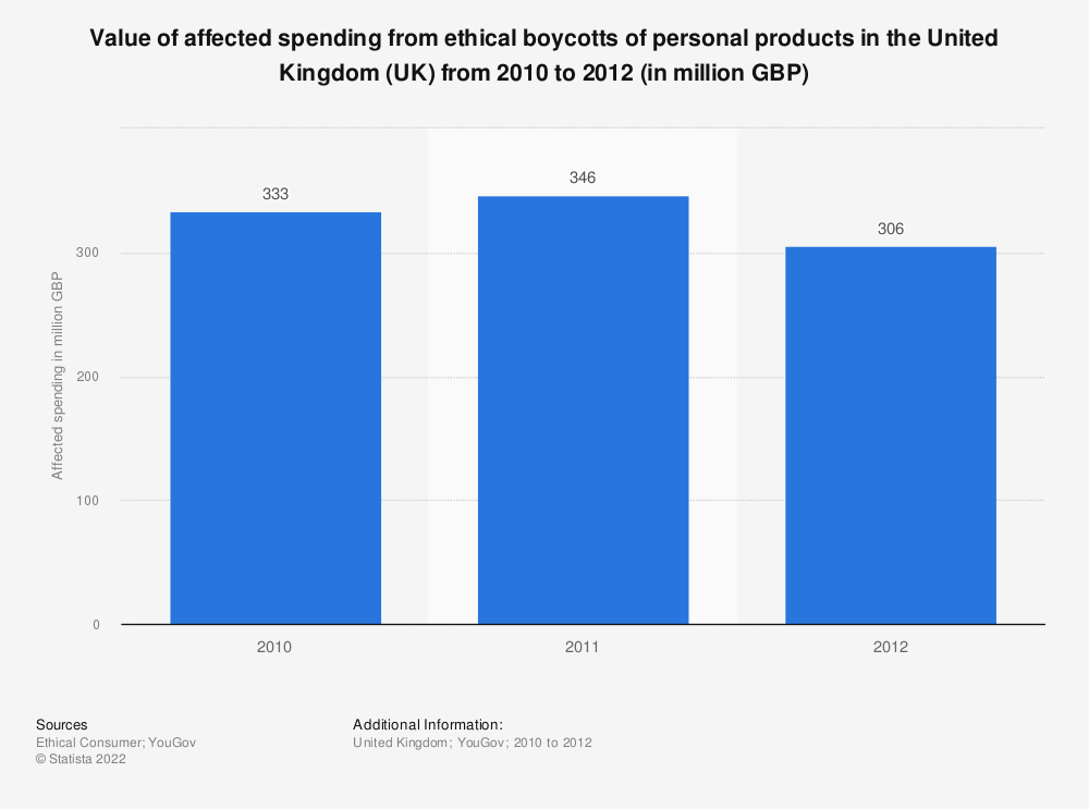 Statistic: Value of affected spending from ethical boycotts of personal products in the United Kingdom (UK) from 2010 to 2012 (in million GBP) | Statista