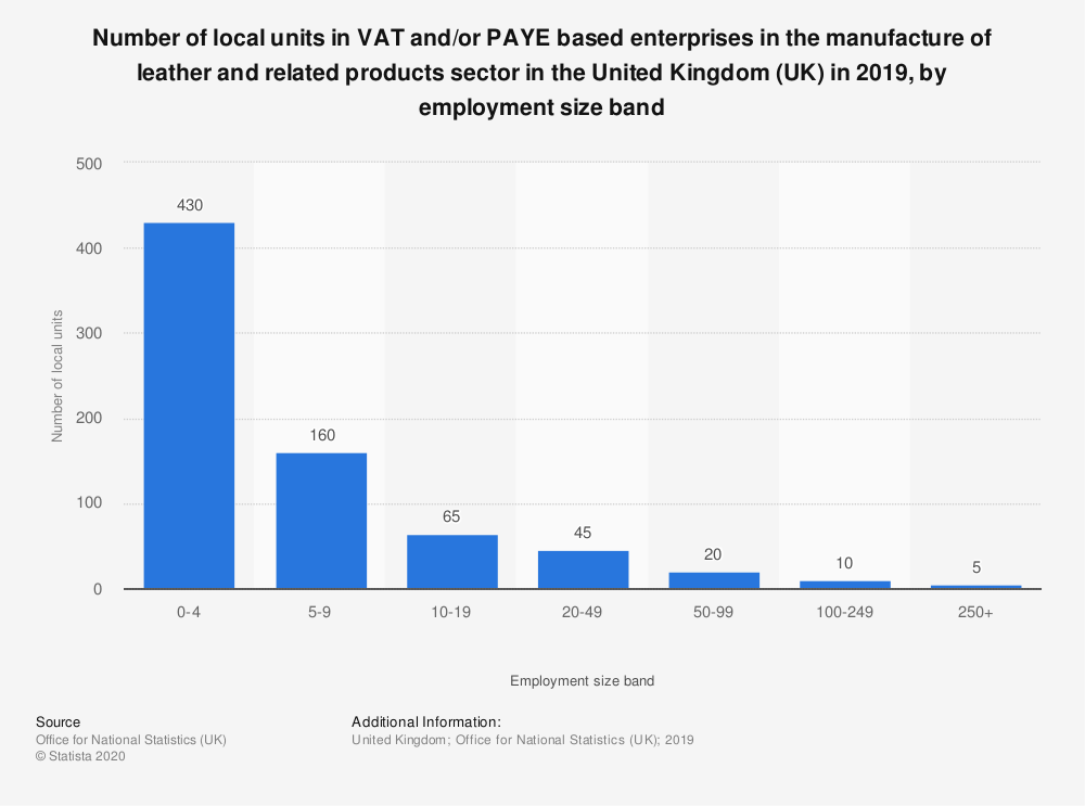 Statistic: Number of local units in VAT and/or PAYE based enterprises in the manufacture of leather and related products sector in the United Kingdom (UK) in 2019, by employment size band | Statista
