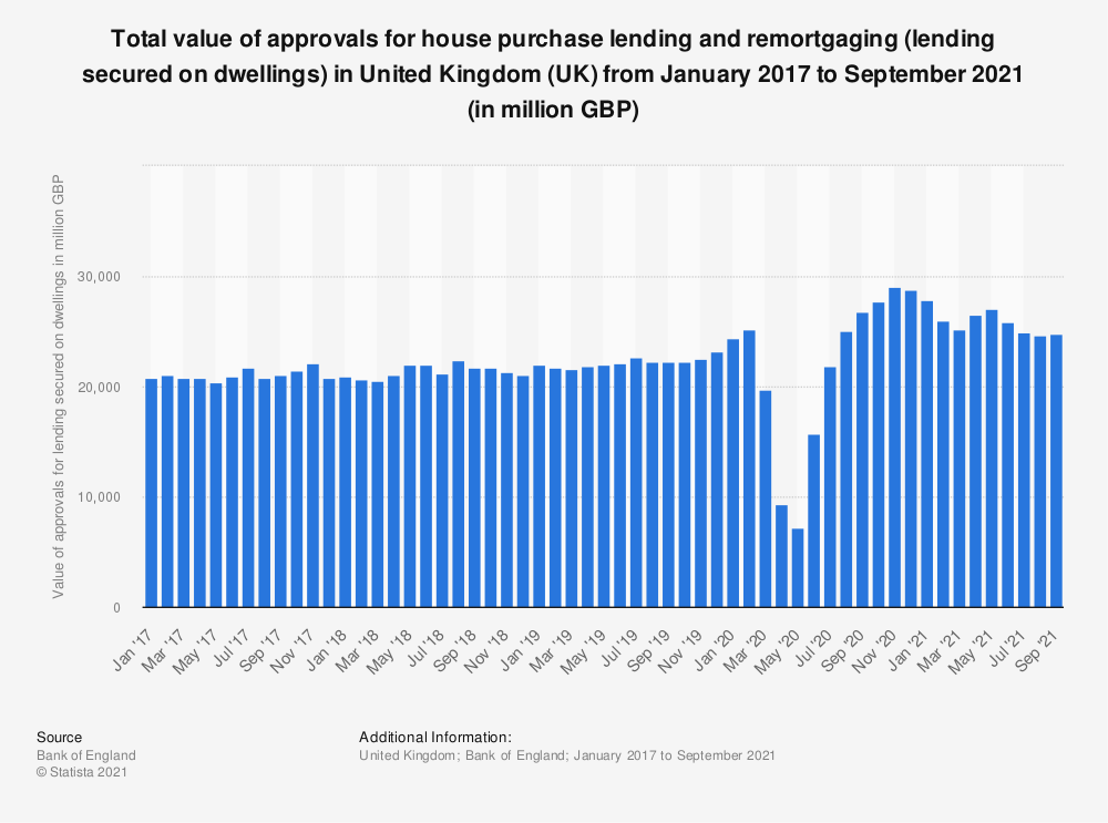 Statistic: Total value of approvals for house purchase lending and remortgaging (lending secured on dwellings) in United Kingdom (UK) from January 2017 to November 2020 (in million GBP)  | Statista