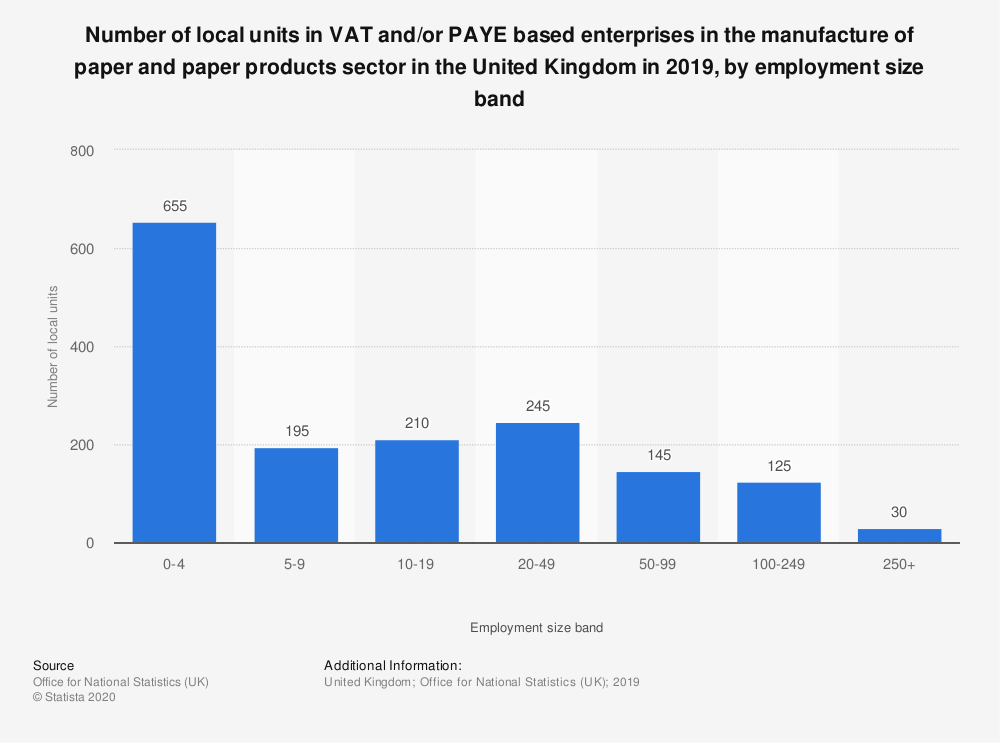 Statistic: Number of local units in VAT and/or PAYE based enterprises in the manufacture of paper and paper products sector in the United Kingdom in 2019, by employment size band | Statista