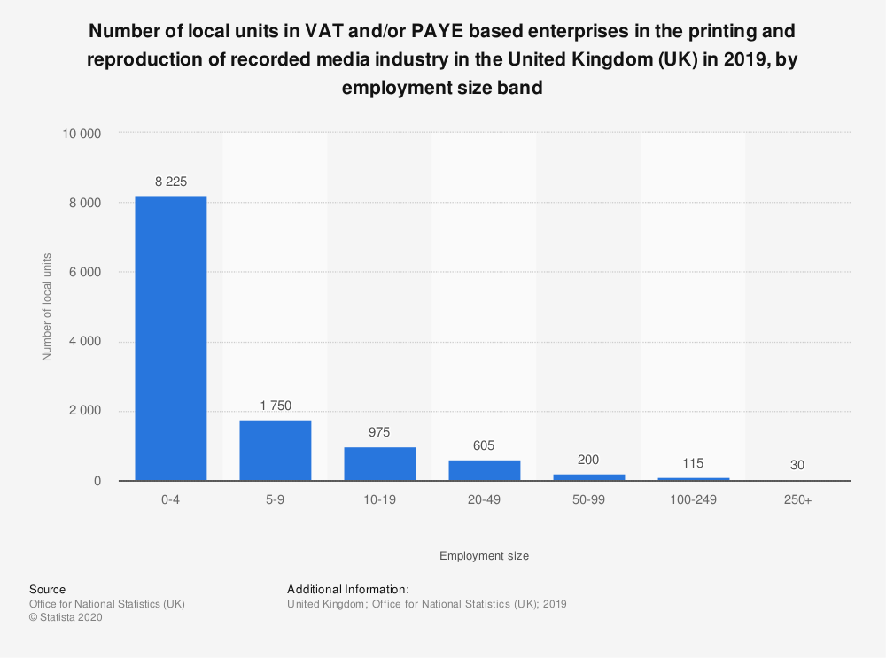 Statistic: Number of local units in VAT and/or PAYE based enterprises in the printing and reproduction of recorded media industry in the United Kingdom (UK) in 2019, by employment size band | Statista