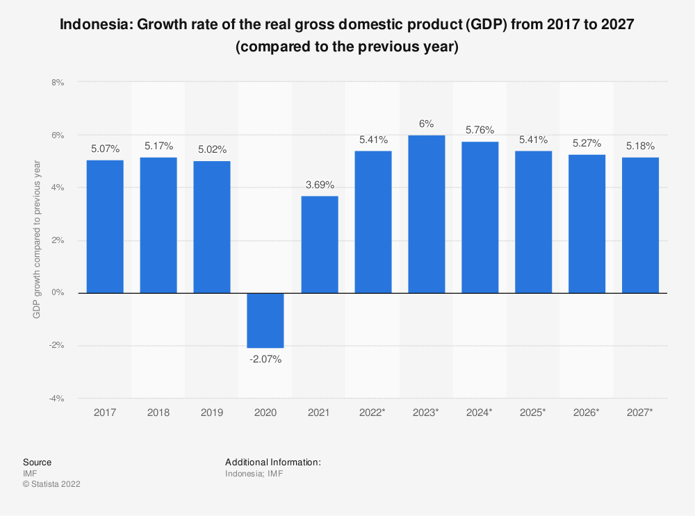 Statistic: Indonesia: Growth rate of the real gross domestic product (GDP) from 2014 to 2024 (compared to the previous year) | Statista