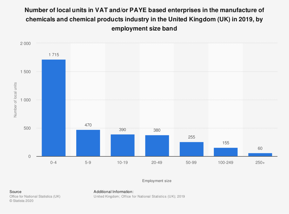 Statistic: Number of local units in VAT and/or PAYE based enterprises in the manufacture of chemicals and chemical products industry in the United Kingdom (UK) in 2018, by employment size band | Statista