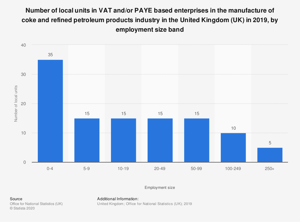 Statistic: Number of local units in VAT and/or PAYE based enterprises in the manufacture of coke and refined petroleum products industry in the United Kingdom (UK) in 2018, by employment size band  | Statista