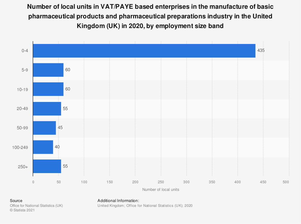Statistic: Number of local units in VAT and/or PAYE based enterprises in the manufacture of basic pharmaceutical products and pharmaceutical preparations industry in the United Kingdom (UK) in 2019, by employment size band | Statista