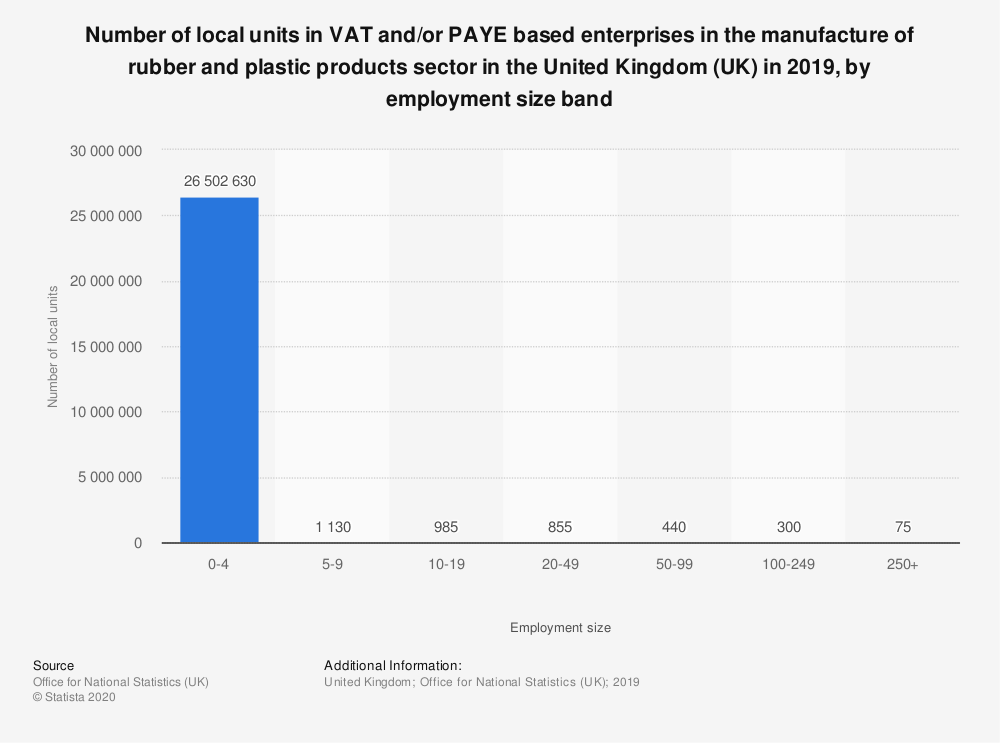 Statistic: Number of local units in VAT and/or PAYE based enterprises in the manufacture of rubber and plastic products sector in the United Kingdom (UK) in 2019, by employment size band | Statista