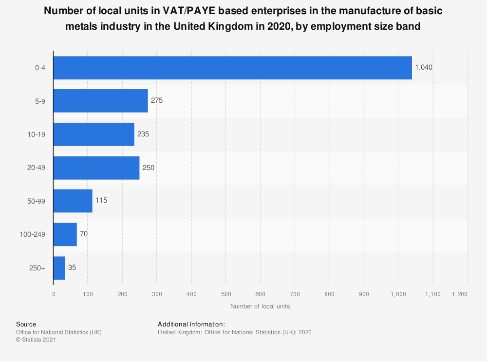 Statistic: Number of local units in VAT and/or PAYE based enterprises in the manufacture of basic metals industry in the United Kingdom in 2019, by employment size band | Statista