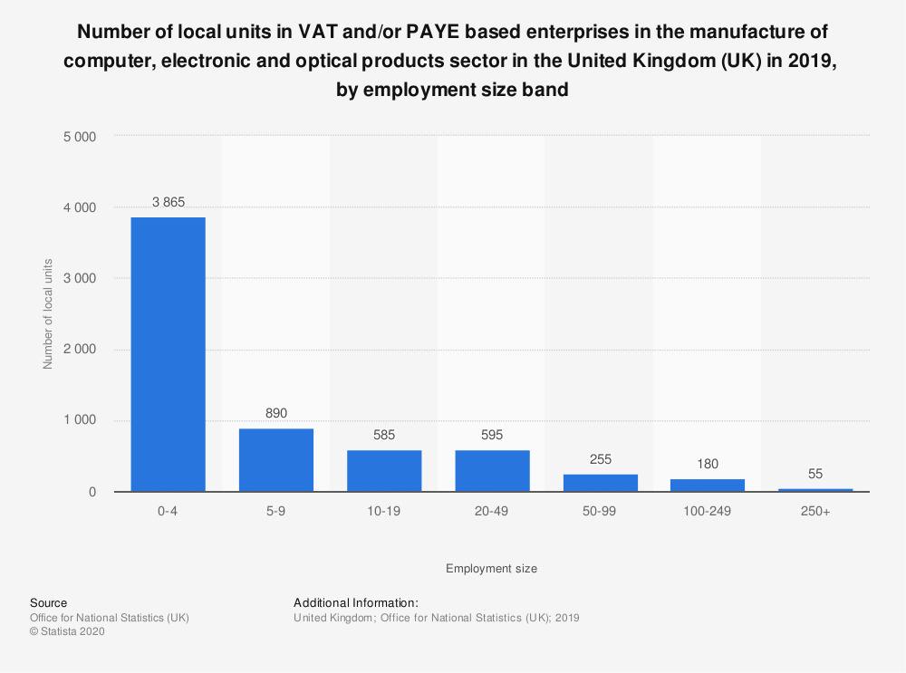 Statistic: Number of local units in VAT and/or PAYE based enterprises in the manufacture of computer, electronic and optical products sector in the United Kingdom (UK) in 2019,  by employment size band | Statista