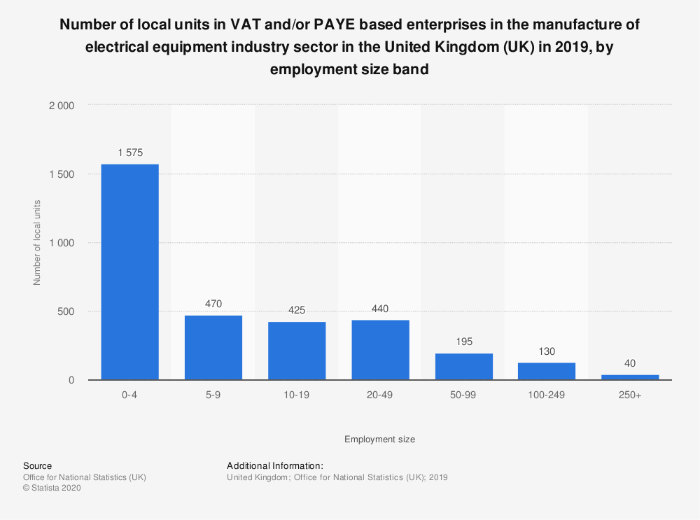 Statistic: Number of local units in VAT and/or PAYE based enterprises in the manufacture of electrical equipment industry sector in the United Kingdom (UK) in 2018, by employment size band | Statista