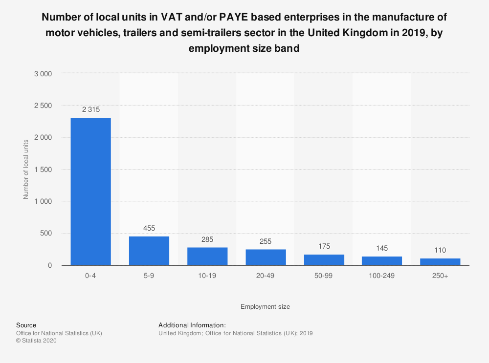 Statistic: Number of local units in VAT and/or PAYE based enterprises in the manufacture of motor vehicles, trailers and semi-trailers sector in the United Kingdom in 2019, by employment size band | Statista