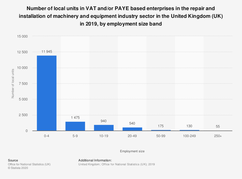 Statistic: Number of local units in VAT and/or PAYE based enterprises in the repair and installation of machinery and equipment industry sector in the United Kingdom (UK) in 2019, by employment size band | Statista