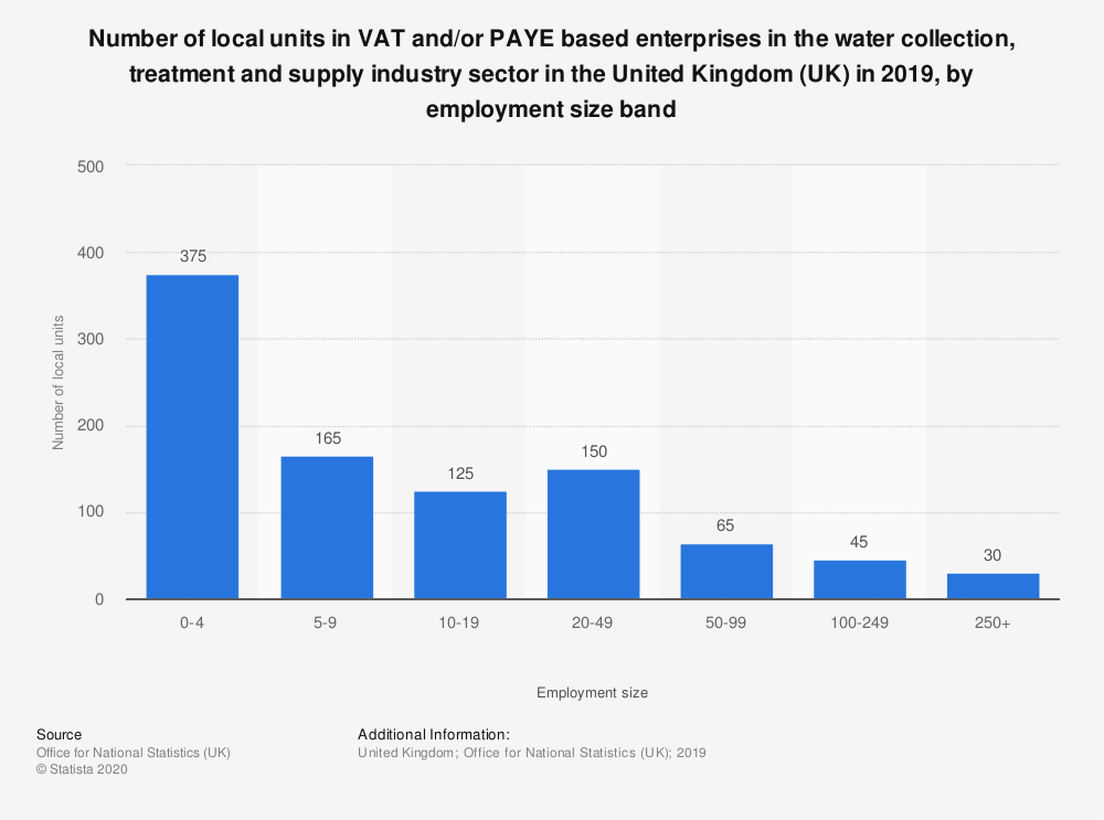 Statistic: Number of local units in VAT and/or PAYE based enterprises in the water collection, treatment and supply industry sector in the United Kingdom (UK) in 2018, by employment size band | Statista