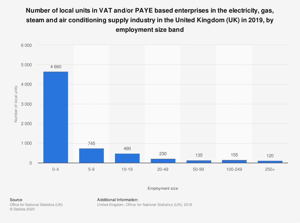 Statistic: Number of local units in VAT and/or PAYE based enterprises in the electricity, gas, steam and air conditioning supply industry in the United Kingdom (UK) in 2019, by employment size band | Statista