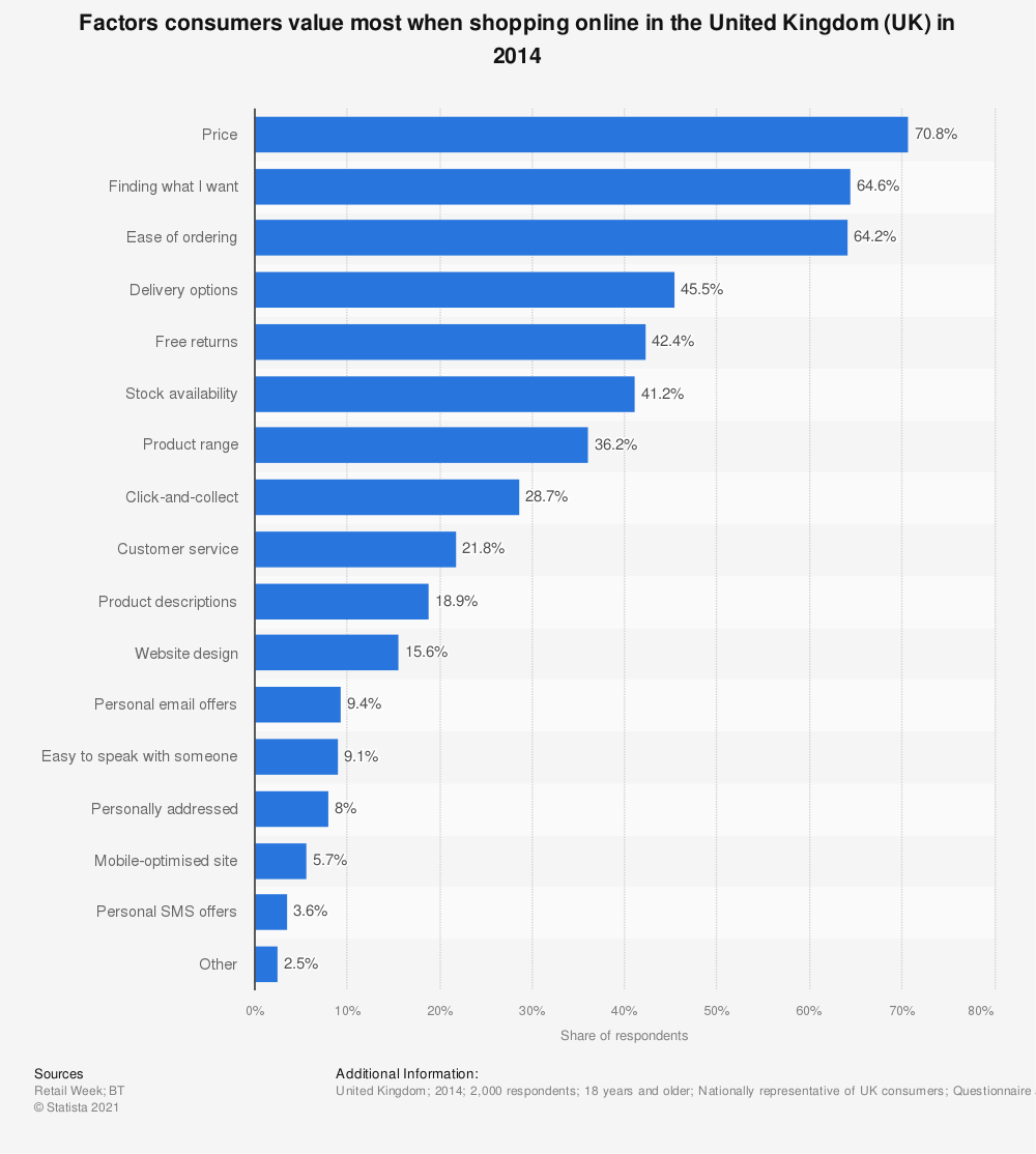 Statistic: Factors consumers value most when shopping online in the United Kingdom (UK) in 2014 | Statista