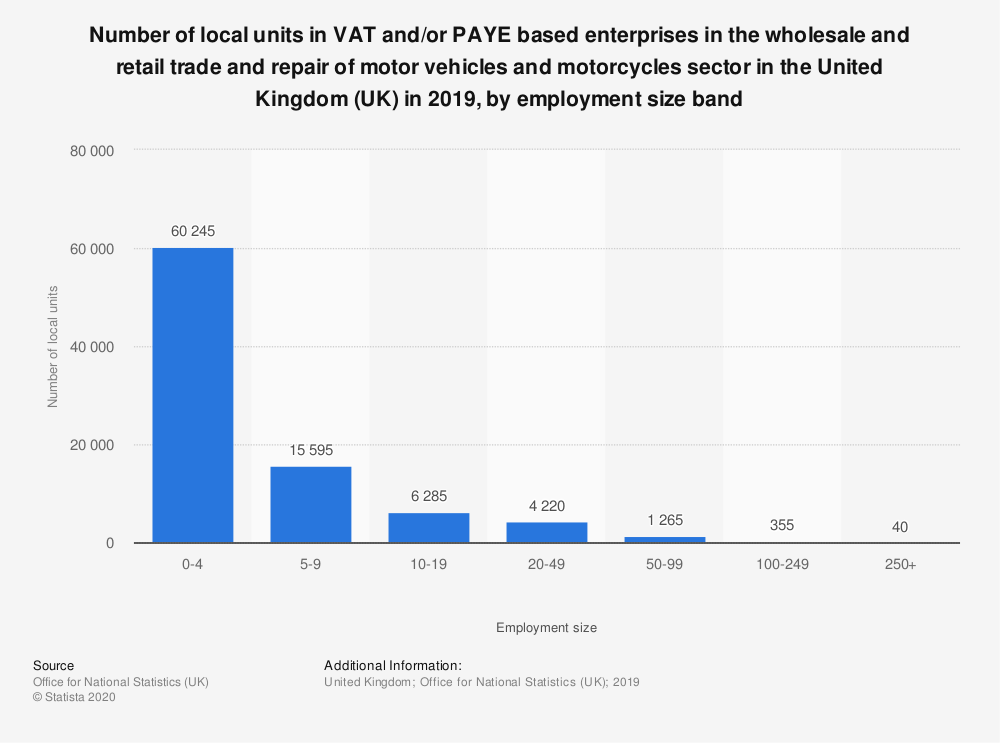 Statistic: Number of local units in VAT and/or PAYE based enterprises in the wholesale and retail trade and repair of motor vehicles and motorcycles sector in the United Kingdom (UK) in 2019, by employment size band   Statista