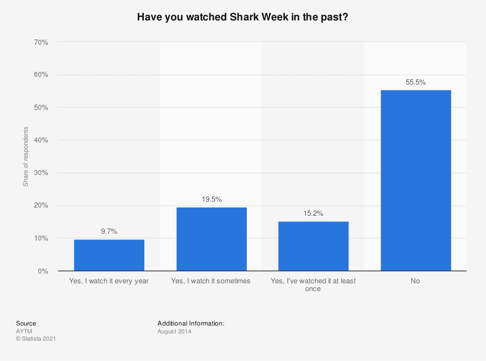 Statistic: Have you watched Shark Week in the past? | Statista