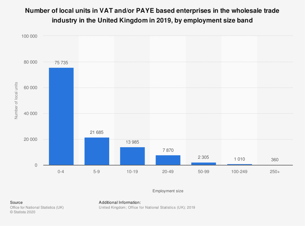 Statistic: Number of local units in VAT and/or PAYE based enterprises in the wholesale trade industry in the United Kingdom in 2018, by employment size band | Statista