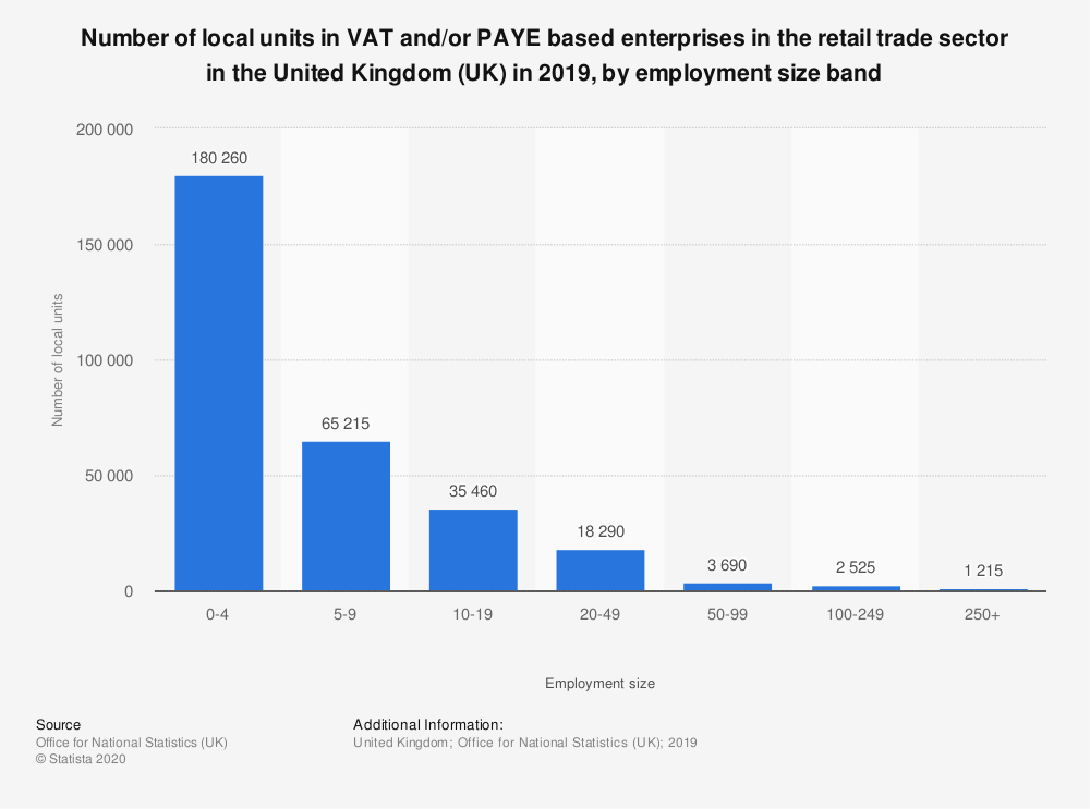 Statistic: Number of local units in VAT and/or PAYE based enterprises in the retail trade sector in the United Kingdom (UK) in 2019, by employment size band | Statista